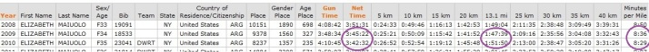 2013 New York City Marathon Negative Splits