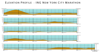 2013 New York City Marathon Elevation Profile