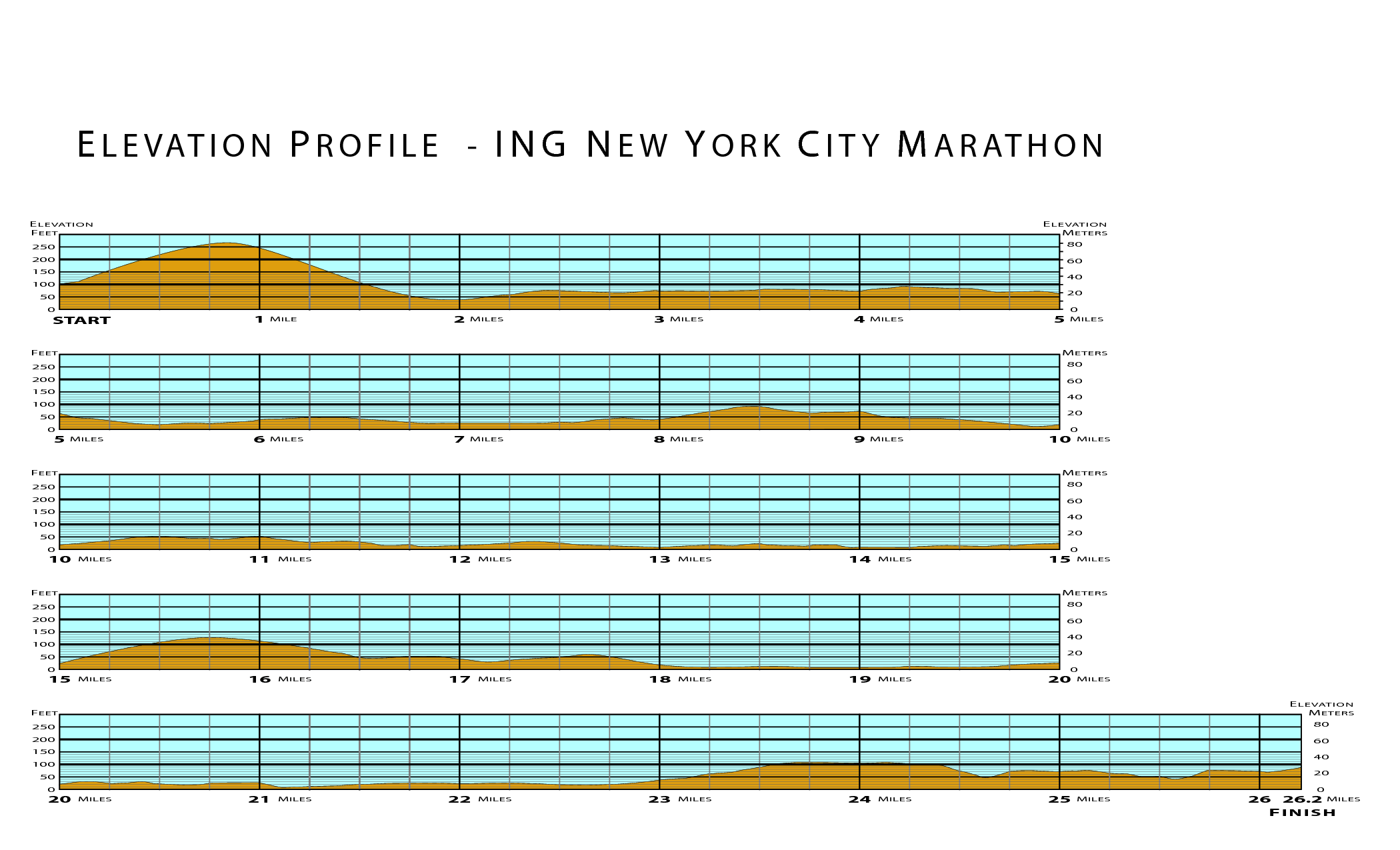 new york city marathon course strategy | runningandthecity