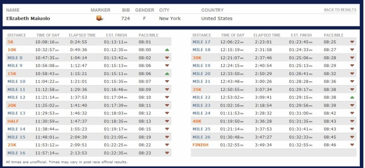 new york city marathon splits